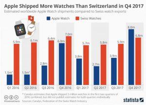 Apple met sur le marché plus de montres à elle seule que toute la Suisse réunie